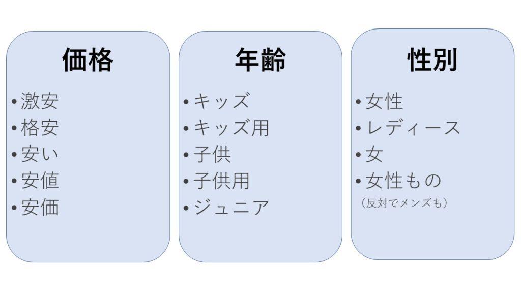 リスティング広告 広告グループ 分け方
